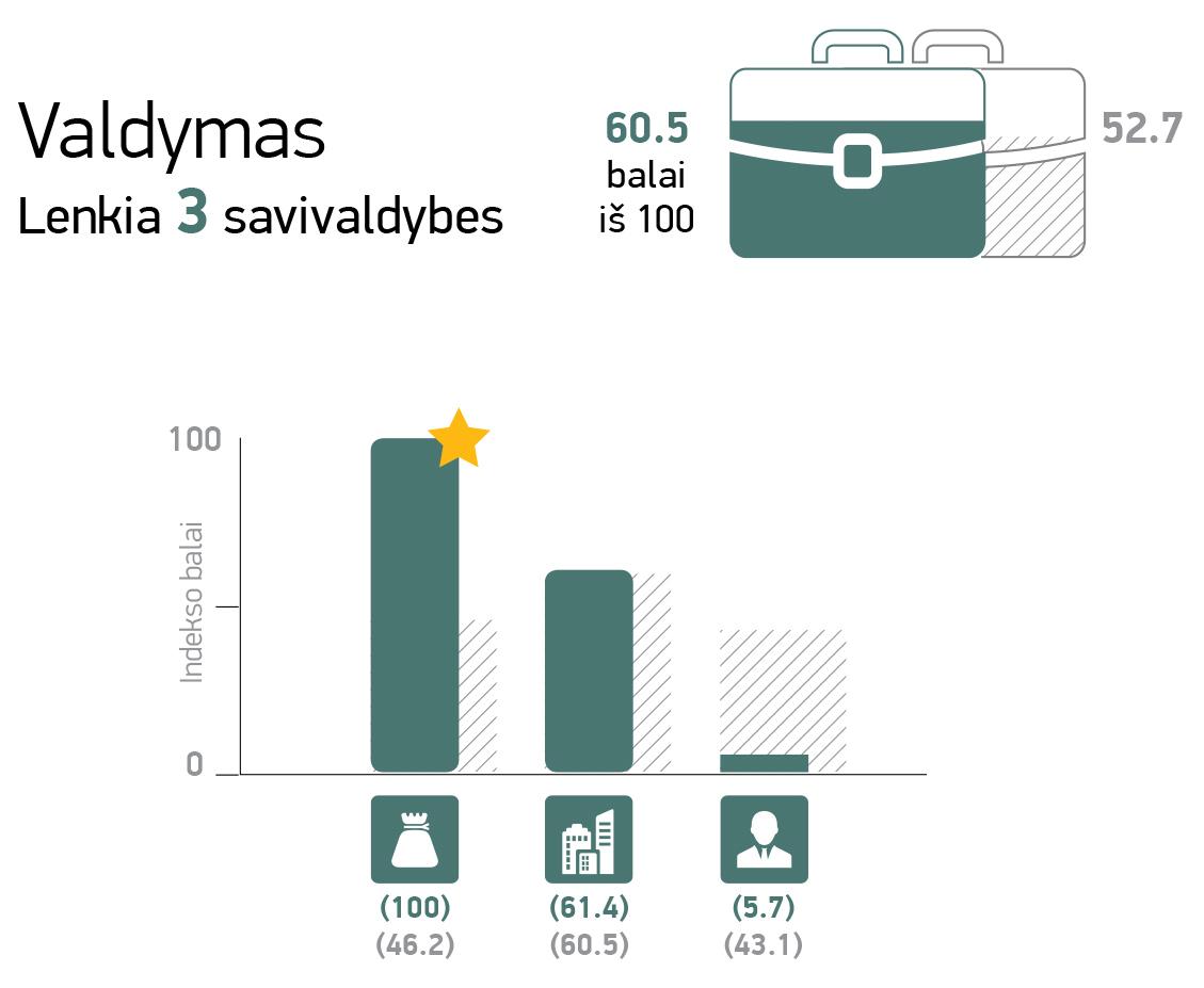 Šiaulių m 3