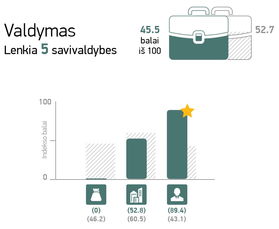 Vilniaus m 3