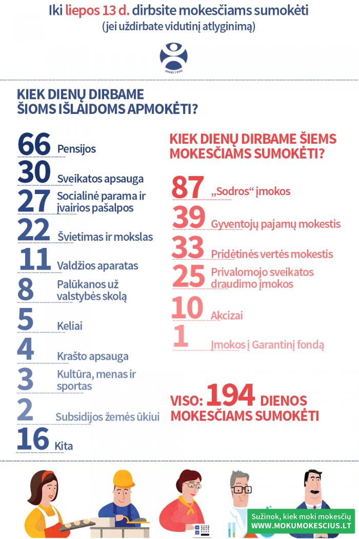 infografikas galutinis