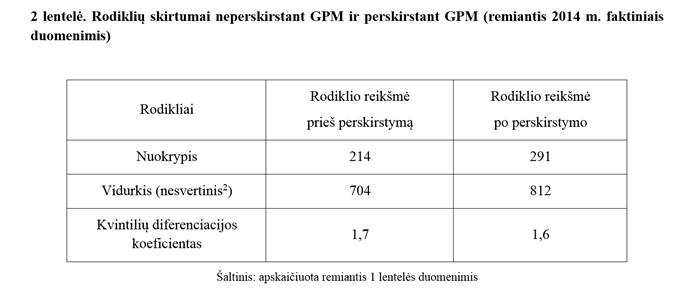 GPM 2 lentelė