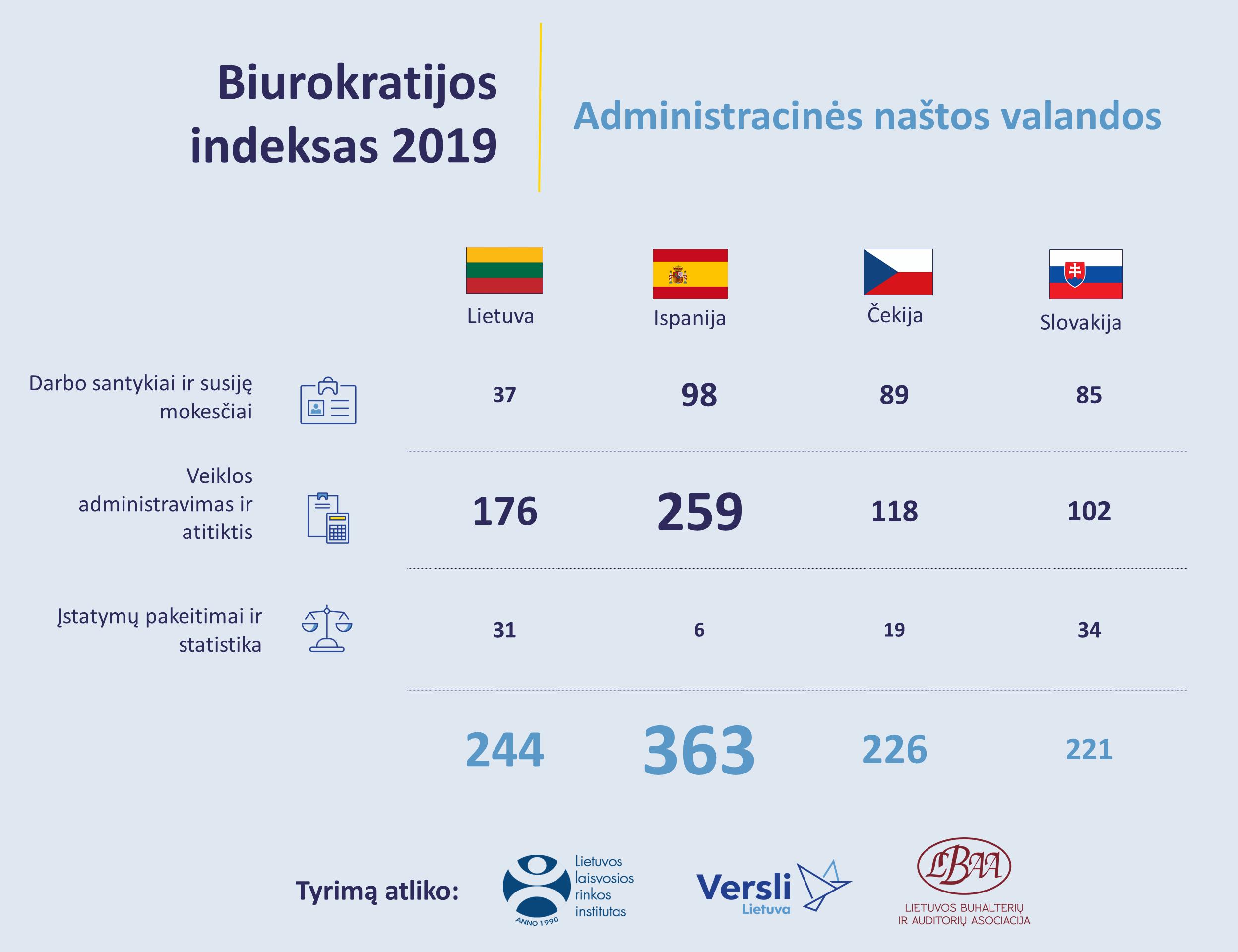 Biurokratijos indeksas: Lietuvoje maža įmonė biurokratijai per metus vidutiniškai skiria 244 valandas